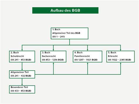 gk bgb  allgemeiner teil des bgb