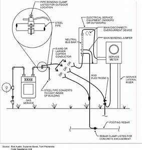 help with bonding gas line doityourselfcom community With meter box wiring