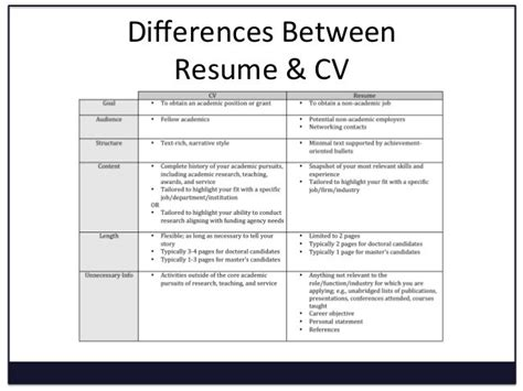 Difference Between Biodata And Resume by Curriculum Vitae Resume Free Excel Templates