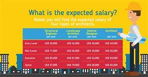 Study Architect... Architecture Salary