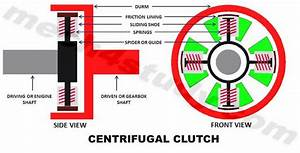 Centrifugal Clutch  Principle  Construction  Working