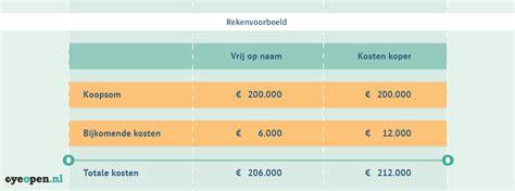 Huis Kopen Berekenen Kosten by Huis Kopen Kosten Koper Berekenen