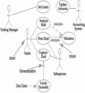 Use Case Diagrams    Chapter 3  Use Cases    Uml    Programming    Etutorials Org