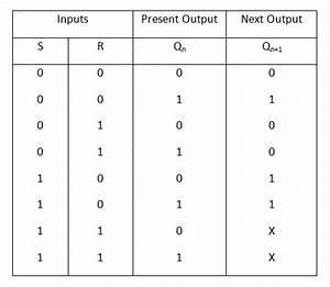 Types Of Flip Flops In Digital Electronics