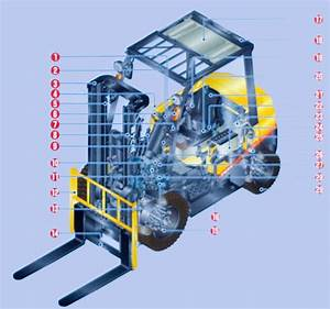 Diagram Of Forklift
