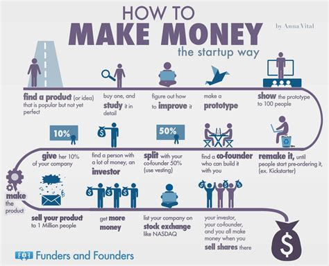 How To Make Money  The Startup Way [infographic]