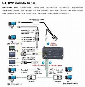 Delta  Communication Cables  Uc