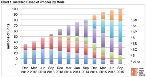 how many in the world iphones 100 million iphones now in use in u s nearly two