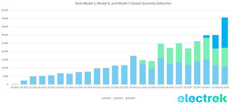View How Many Orders Tesla 3 Pics