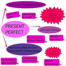 Using The Present Perfect Tense In English  Esl Buzz