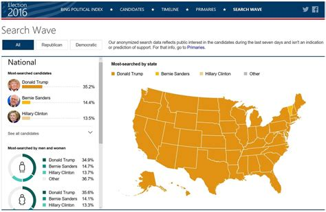 Bing breaks down searches for U S presidential candidates