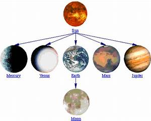 IPC Solar System Concept Map - Pics about space