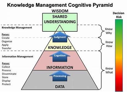 Pyramid Knowledge Dikw Data Management Continuum Km