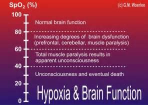 Mild hypoxia (SpO2 = 100-80%) Cerebral Hypoxia