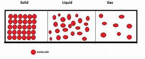 Draw Diagram Showing The Arrangement Of Particles In Solid Liquid And Gases
