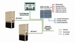Intelligent Telecom Hvac Control