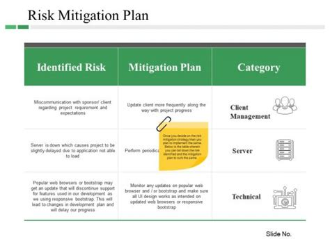 risk mitigation plan powerpoint  examples