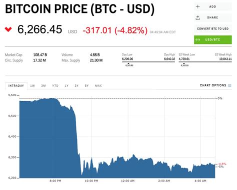 It is also heading for its first monthly decline since november 2018. Bitcoin price: Cryptocurrencies tank in global market sell-off - Business Insider