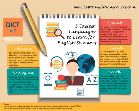 5 easiest languages to learn