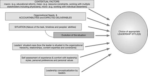 golemans leadership styles   hierarchical