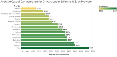 cheapest car insurance for 18 year how much is car insurance for a 18 years
