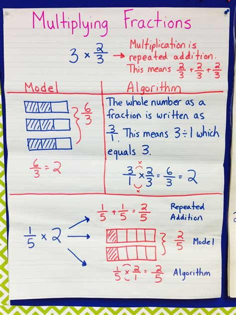 Best 25+ Multiplying Fractions Ideas On Pinterest  5th Grade Math, Math Fractions And Decimal Chart