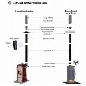 Raccordement Poele A Bois Sur Conduit Existant : montage tuyau poele a bois ~ Dailycaller-alerts.com Idées de Décoration