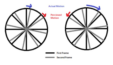 wagon wheel effect  wheels   move