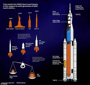 Nasa completes review of Space Launch System to send ...