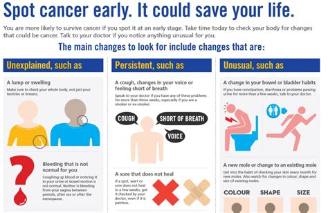 10 Early Warning Signs You Cannot Ignore Irish Cancer
