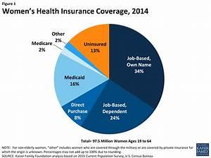 Women's Health Insurance Coverage | The Henry J. Kaiser ...