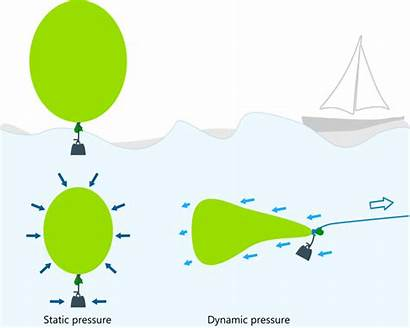 Pressure Dynamic Water Balloon Speed Explained Aerodynamics