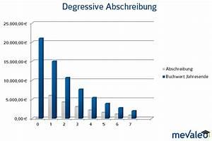 Abschreibung Immobilien Neubau : abschreibung buchf hrung mevaleo ~ Lizthompson.info Haus und Dekorationen