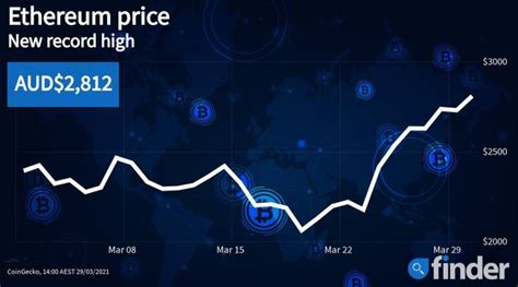 Ethereum breaks new record price and looks set to go ...