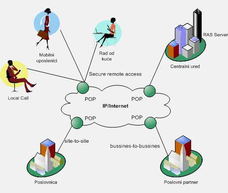 Struktura interneta - Internet