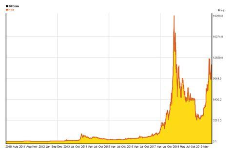 bitcoin price history chart   yearchartscom