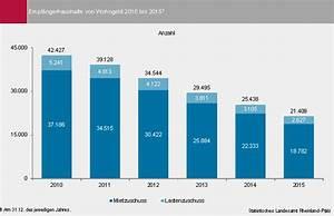 Wohngeld Berechnen 2016 : mehr als haushalte erhielten wohngeld ~ Themetempest.com Abrechnung