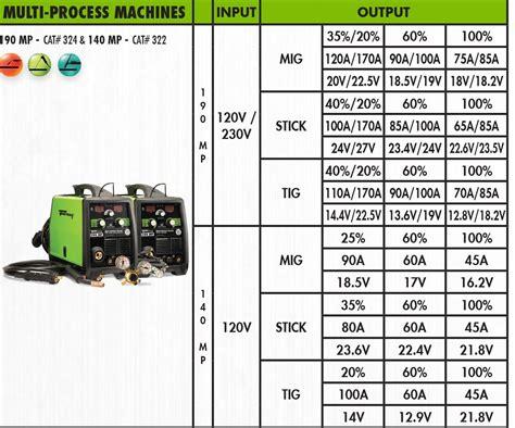 Forney 324 MIG/Stick/TIG 3-in-one 190-Amp Welder, 120/230