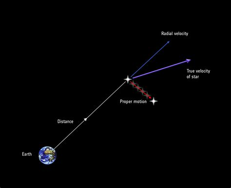 Space in Images - 2013 - 06 - Stellar motion