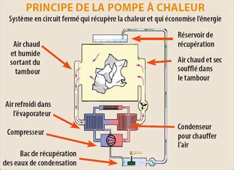 fonctionnement d un seche linge a condensation