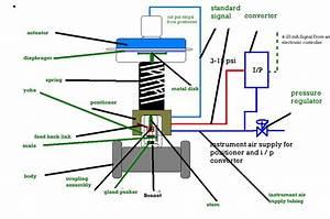 Industrial Instrumentation And Control  I U0026c   Control