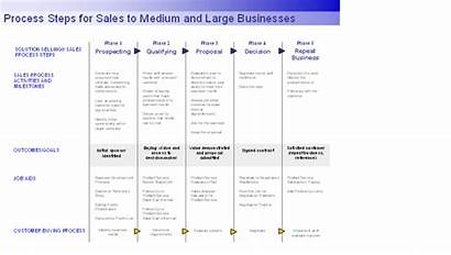 Process Steps Sales Templates Businesses Template Larger