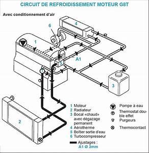 Circuit De Refroidissement Moteur : quelques liens utiles ~ Gottalentnigeria.com Avis de Voitures