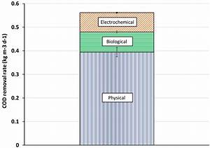 Sustainability   Free Full-Text   Biochar Based Microbial ...