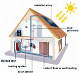 Pictures of Solar Heating Hydronic Systems