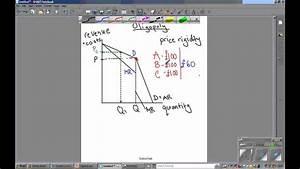 A2 Economics - Oligopoly Diagram Explained