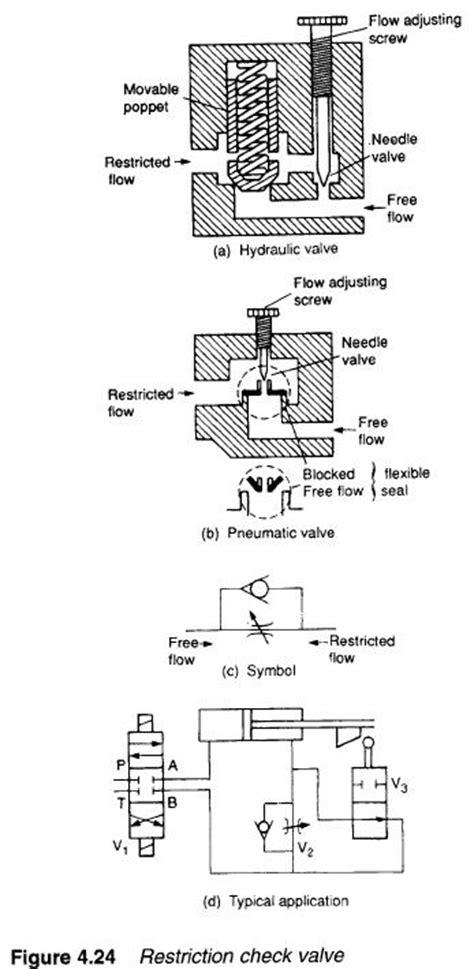 hydraulic restriction check valves hydraulic valve