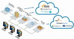 User Profile  U0026 Data Cloud Storage