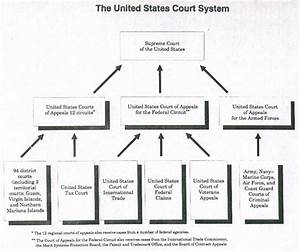 Case Law Research  Court Structure