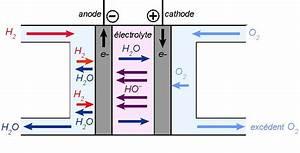 Fonctionnement Pile à Combustible : cours de physique chimie piles combustible ~ Medecine-chirurgie-esthetiques.com Avis de Voitures